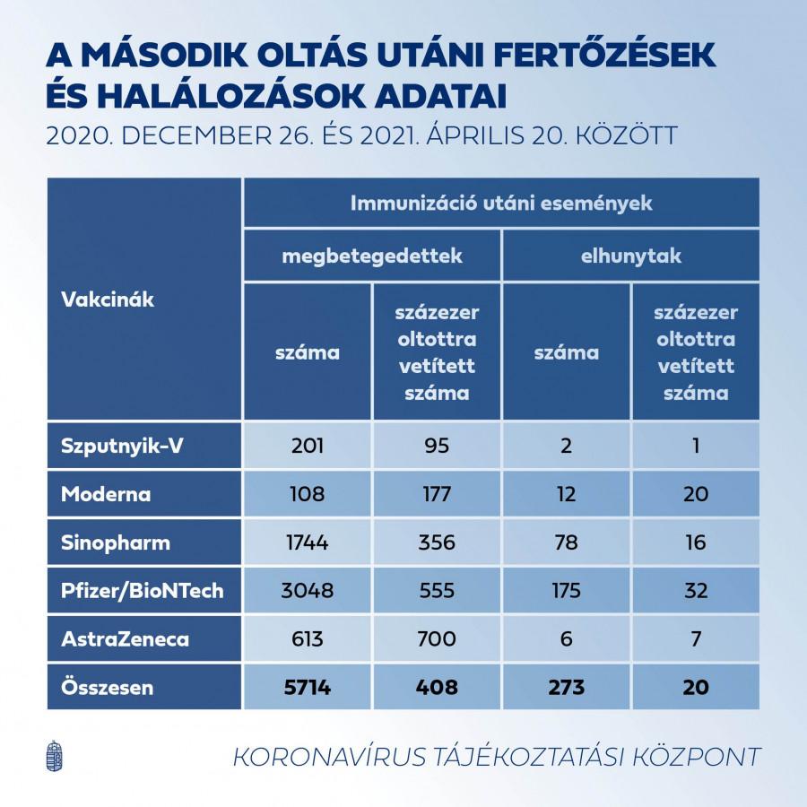 Vláda na svůj Facebook vložila tabulku, která ukazuje, kolik Maďarů bylo doposud po očkování infikováno koronavirem. Zajímavá data byla dnes zveřejněna na vládní stránce na Facebooku, tabulka ukazuje, kolik z těch, kteří byli očkováni proti koronaviru vakcínami mezi 26. prosincem a 20. dubnem, onemocnělo a zemřelo. Tabulka uvádí nemoci zaznamenané pro každou vakcínu zvlášť. Podle toho do 20. dubna Z očkovaných vakcínou Sputnik-V bylo hlášeno 201 případů a 2 úmrtí, Mezi očkovanými vakcínou Moderna je známo 108 případů a 12 úmrtí, Po vakcíně Sinopharm byl virus chycen v roce 1744 a 78 zemřelo, po vakcíně Pfizer / BioNTech zachytilo virus 3048 lidí a 175 zemřelo, po vakcíně AstraZeneca se 613 stalo koronavirem a 6 zemřelo. PO 2. OČKOVÁNÍ BYLO KORONAVIREM CHYCENO CELKEM 5 714 LIDÍ A PODLE VLÁDNÍCH ÚDAJŮ BĚHEM STUDOVANÉHO OBDOBÍ ZEMŘELO 273 LIDÍ. VZHLEDEM K TOMU, ŽE DO 20. DUBNA BYLO OBĚMA VAKCÍNAMI OČKOVÁNO 1 400 703 LIDÍ, LZE ŘÍCI, ŽE PŘIBLIŽNĚ 0,4% Z TĚCH, KTEŘÍ DOSTALI OBĚ VAKCÍNY, DOSTALO KORONAVIRUS A 0,02% OČKOVANÝCH ZEMŘELO NA INFEKCI, COŽ JE VELMI POVZBUDIVÉ ÚDAJE Z HLEDISKA OCHRANY. Tabulka také ukazuje, jak se každé číslo vyvíjí na 100 000 očkovaných, na základě čehož bylo mezi již očkovanými 408 infekcemi koronaviry na 100 000 očkovaných a 20 úmrtí. A pokud promítneme počet případů po každé vakcíně na 100 000 očkovaných, dostaneme to V případě Szptunyik-V 95, V případě moderny 177 Sinopharm večer 356, 555 pro Pfizer / BioNTech AstraZeneca má 700 případů.