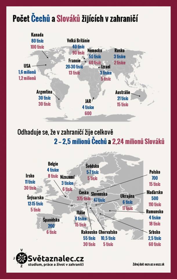 Počet Čechů a Slováků žijících v zahraničí